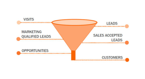 Design The Perfect Sales Funnel To Start Making Your First Dollars Online